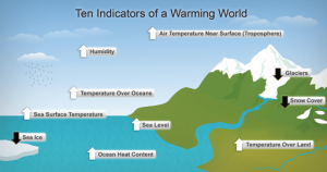 indicators_of_global_warming, US National Oceanic and Atmospheric Administration, National Climatic Data Center
