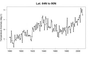 tamino_arctic warming-1