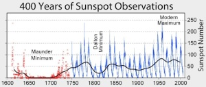 Sunspot_Numbers-Wikipedia (1)