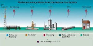 Methane-leakage-rates-800