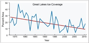 great-lakes-ice-cover-trend
